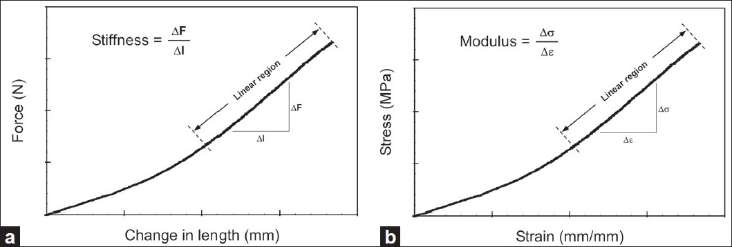 Figure 1 :(a) Force-displacement curve used to compute stiffness (b) Stress-strain curve used to compute elastic modulus