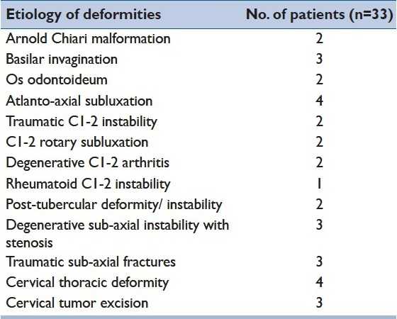 Table 1 :Etiology of cervical spine deformities