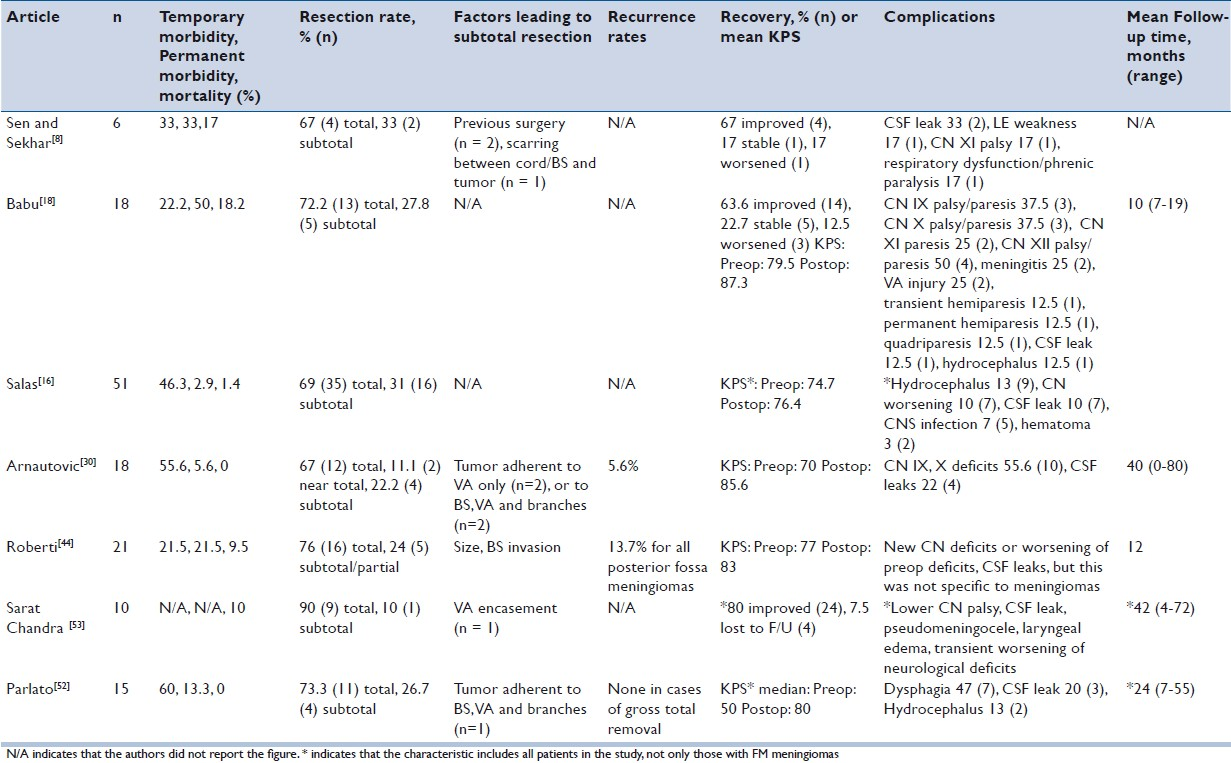 Table 3: Surgical results for the extreme lateral approach to foramen magnum meningioma resection