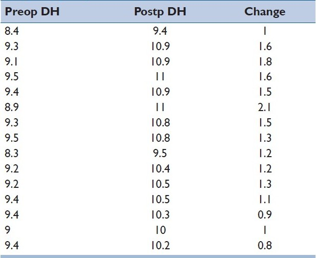 Table 2: Pre-, potsop and change in disc heights in the graft group