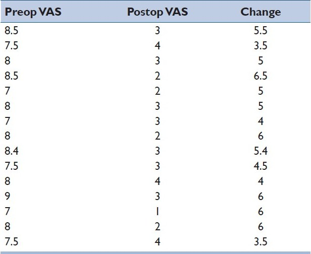 Table 4: Preop, postop and change in VAS in the graft group