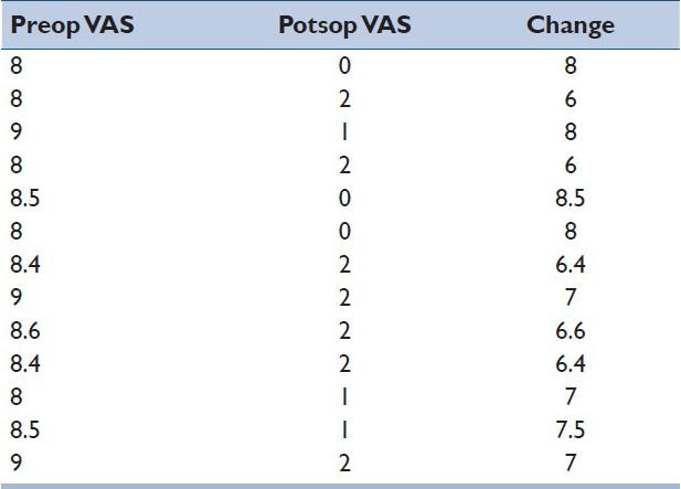 Table 5: Preop, postop and change in VAS in the cage group