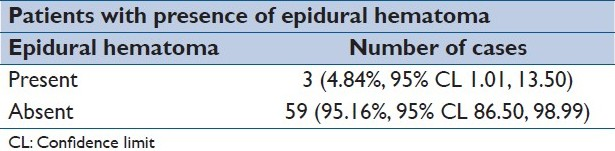 Table 15: Presence of epidural hematoma and its effect on outcome