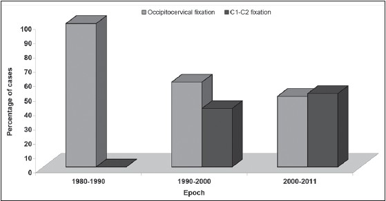 Figure 1: Bar chart depicting the trend in instrumented surgery in the management of rheumatoid craniocervical disease from 1980 to 2011. Occipitocervical fi xation has proportionately lost ground, and been superceded by C1-C2 fi xation as the primary operative procedure over the last 30 years