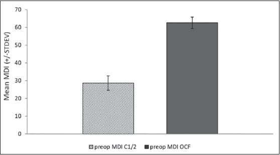 Figure 4: Patients undergoing occipitocervical fixation are significantly more impaired with a higher mean Myelopathy Disability Index at baseline compared those undergoing C1-C2 fi xation (P = 0.001). This may refl ect intervention earlier in the disease process for the latter procedure