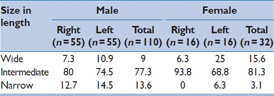Table 4: Size of occipital condyle (%) according to the width in males and females