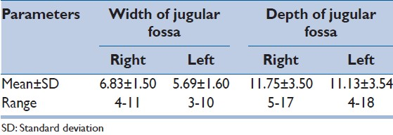 Table 2: Mean and range of all parameters of jugular fossa on both right and left side
