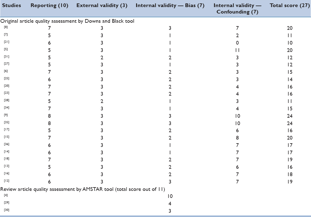 Table 6: The results of quality assessments