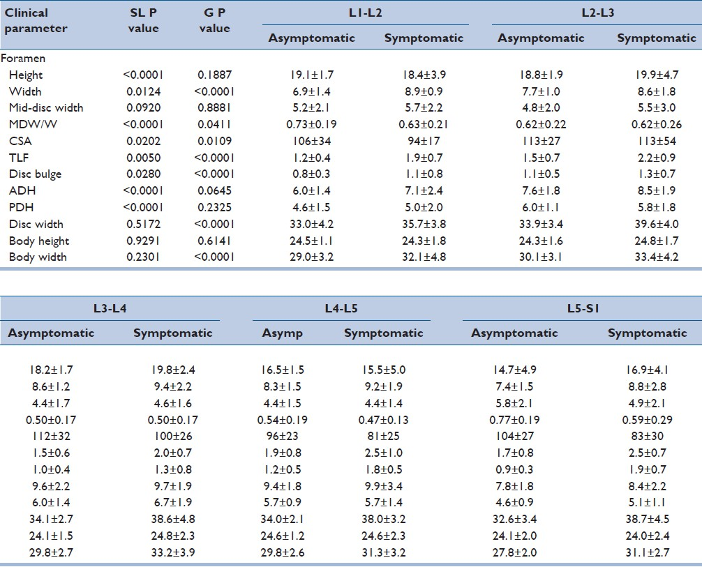 Table 2: Foramen parameters include height, width, mid-disc width, and CSA. All metrics are presented as mean ± standard deviation in millimeters. The unitless calculated metric of foramen mid-disc width divided by foramen width (MDW/W) is also presented. In addition to foraminal measurements, TLF, disc bulge, and anterior (ADH) and posterior (PDH) disc heights are also presented in millimeters. Disc width and vertebral body height and width are presented in millimeters. Two-factor ANOVA P values are presented for spinal level (SL) and group (G), with significant differences italicized