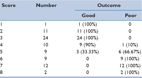Table 4: Correlation of clinical score of patients and outcome following surgery