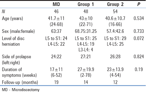 Table 1: Demographic profile of the patients in mean±standard deviation
