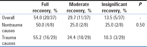 Table 2: Percentage of cases making a full recovery, moderate recovery, or insignificant recovery by cause of symptoms