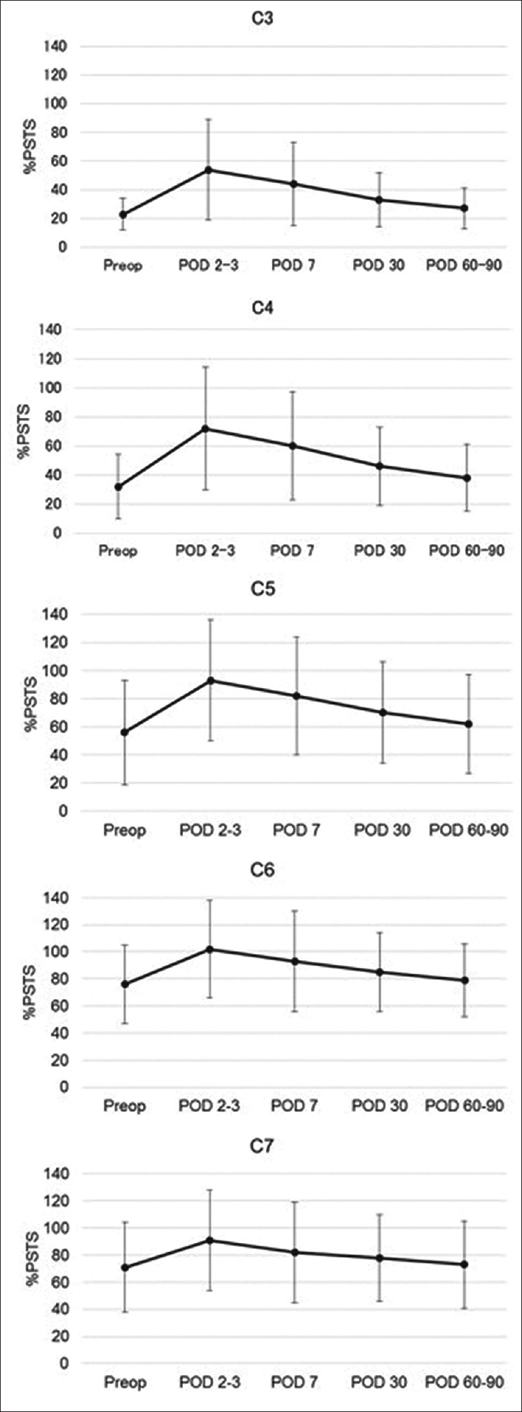 Influence of prevertebral soft tissue swelling on dysphagia