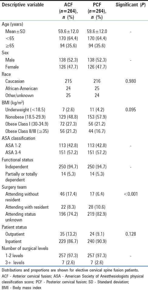 Risk factors for 30-day outcomes in elective anterior versus