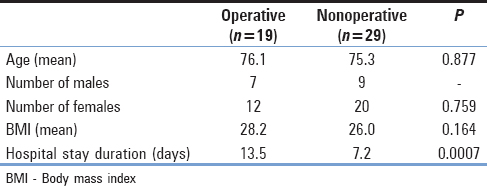 Table 1: Patient demographics and injury variables for operative and nonoperative cohorts