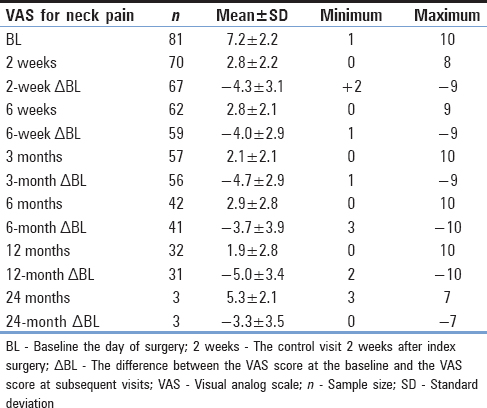Table 2: Calculation of the visual analog scale score for neck pain sample