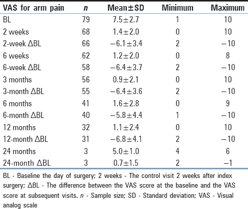 Table 3: Calculation of the visual analog scale score for arm pain sample