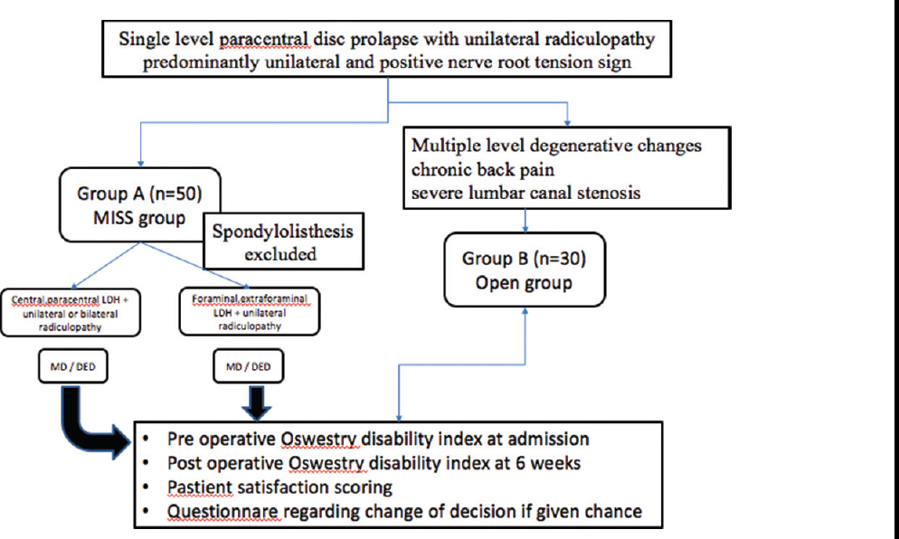 Technical pearls and surgical outcome of early transitional period