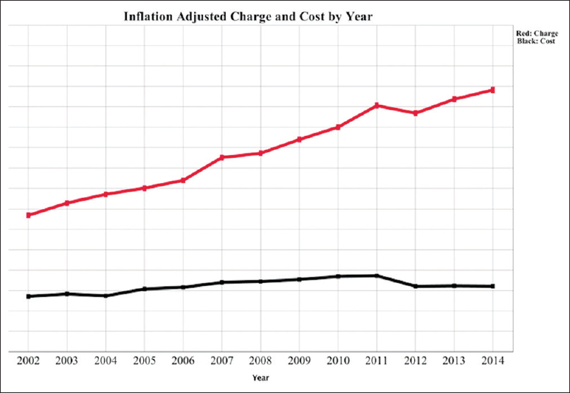 Figure 1: Cervical fusion, inflation adjusted charge and cost by year. Mean per patient charge versus cost for patients undergoing elective cervical fusion in the National Inpatient Sample years 2002–2014