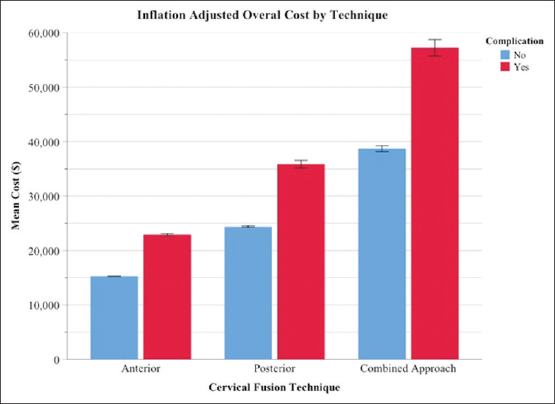 Figure 2: Mean cost for patients undergoing elective cervical fusion by the incidence of complications and type of surgical approach in the National Inpatient Sample Years 2002-2014