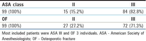 Table 3: The distribution of the cohort to different American Society of Anesthesiologists and osteoporotic fracture types