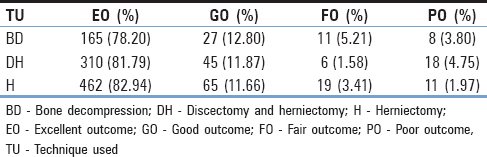 Table 5: Patients outcome according to used method in 1 year after surgery