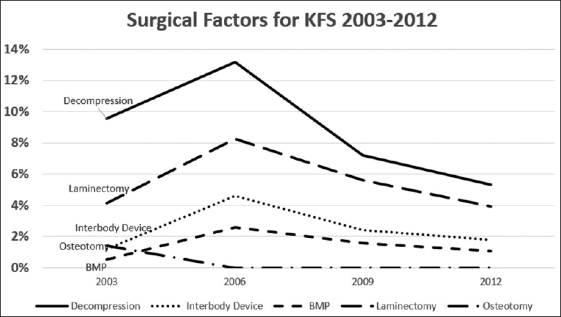 Figure 2: Surgical factors for KFS from 2003 to 2012