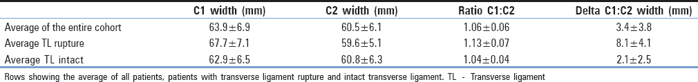 Table 1: Columns of average measured values of C1 width and C2 width in mm and ratio of C1:C2 and C1-C2 width in mm