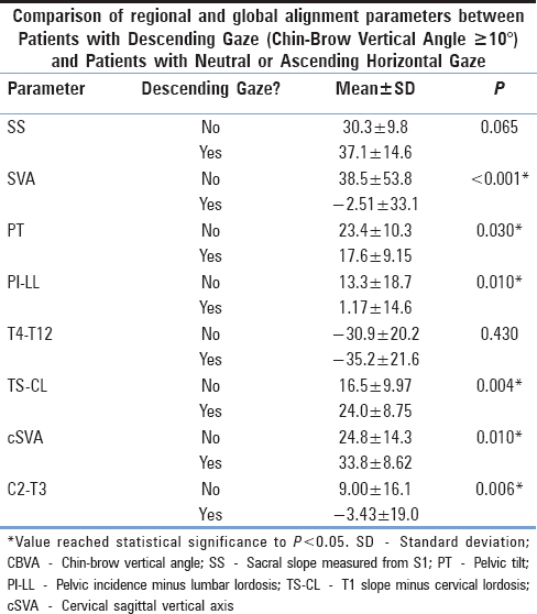 Table 2: Comparison of regional and global alignment parameters between patients with descending gaze (Chin.Brow Vertical Angle >10°) and patients with neutral/ascending horizontal gaze