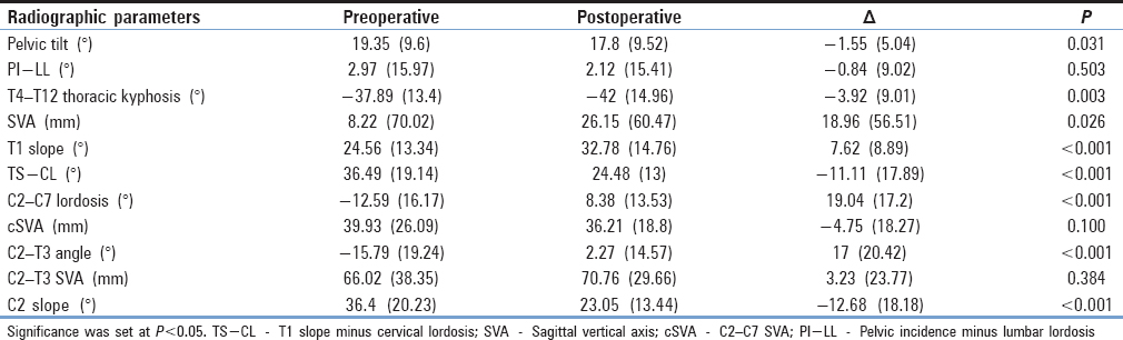 Table 4: Radiographic alignment changes assessed pre- and 1-year post-operatively for patients with an osteotomy in the cervical spine