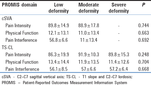 Table 1: Average Patient-Reported Outcomes Measurement Information System scores of Pain Intensity, Physical Function, and Pain Interference across Ames-International Spine Study Group cervical deformity modifiers, C2–C7 sagittal vertical axis, and T1 slope and C2–C7 lordosis
