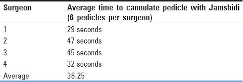 Table 3: Average time to cannulate pedicle per surgeon