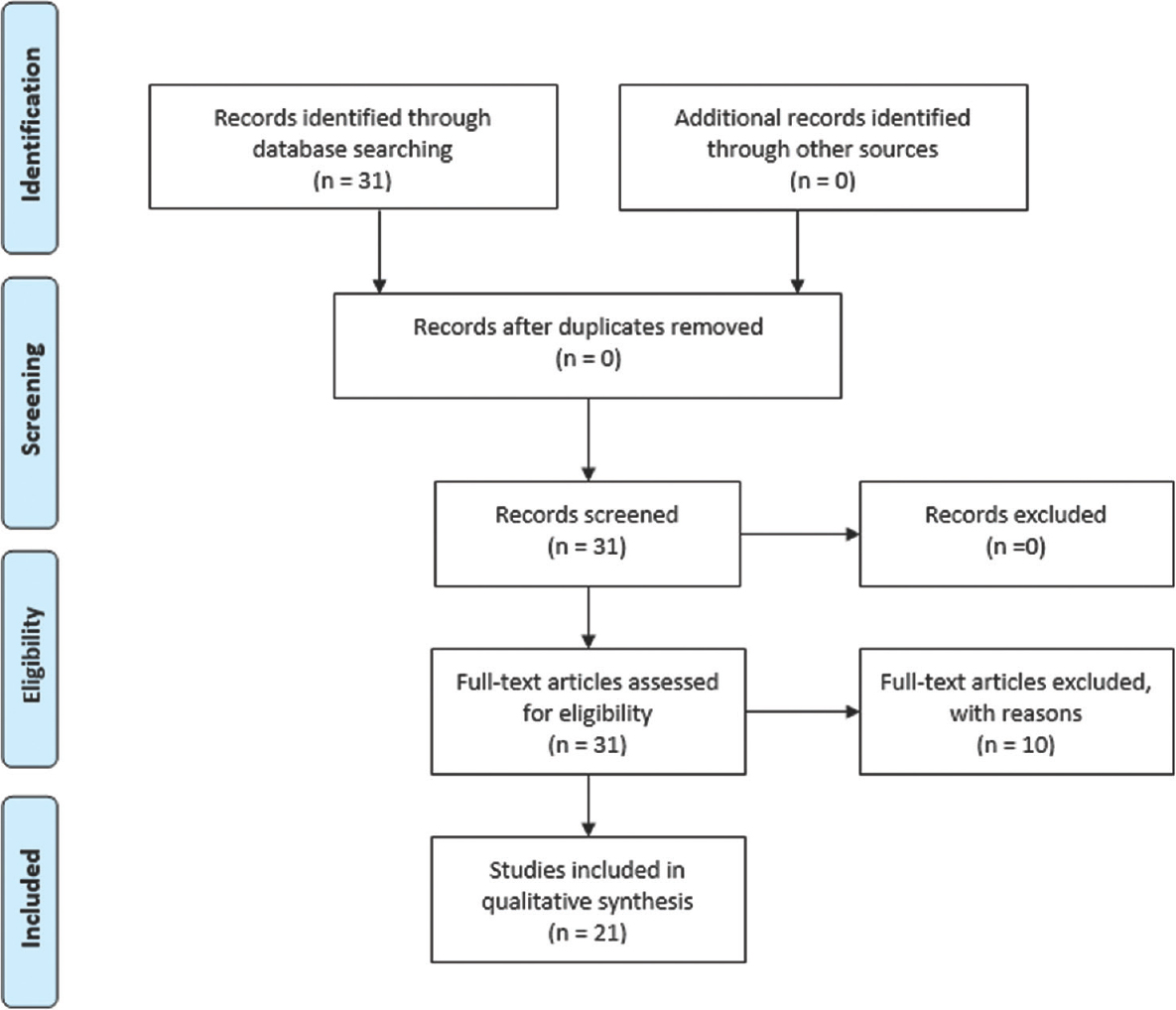 Figure 1: PRISMA flow diagram reports the decision algorithm for the selection of the studies of the systematic review