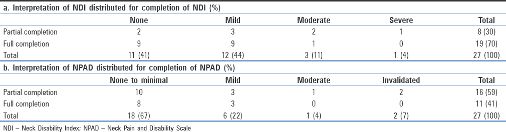 Table 3: Interpretation of NDI and NPAD