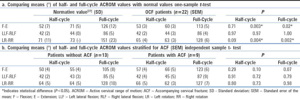Table 4: Comparing means of ACROM