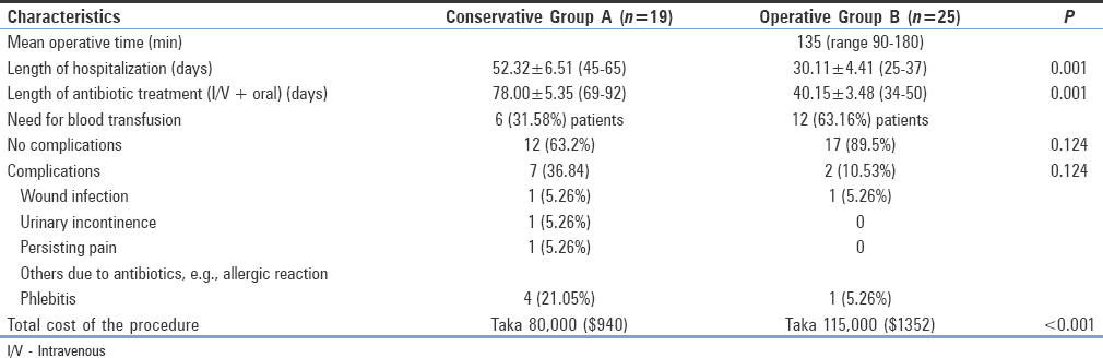 Table 5: Surgical data and complications in Group A and Group B