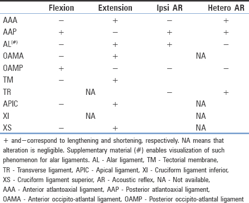 Table 3: Ligaments testing related to upper cervical spine motion directions