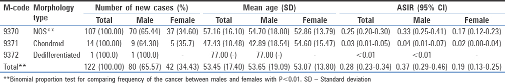 Table 1: The number of new cases (percentage), mean age (standard deviation), and age-standardized incidence rate for patents with chordoma based on the morphology types during 2008-2015 in Iran